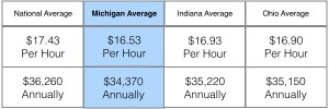 Average-Dental-Assistant-Rate-of-Pay-OH-MI-IN