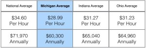 Average-Dental-Hygienist-Rate-of-Pay-OH-MI-IN