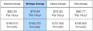 Average-Dentist-Rate-of-Pay-OH-MI-IN